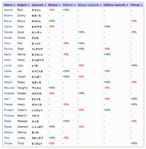 Tableau des natures de Pokepedia mais je lui préfère de loin celui que l'on trouve sur Pokébip (cliquez, vous verrez qu'il est mieux).
