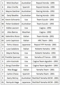 Liste des Anciens Champions disponibles dans MotoGP14