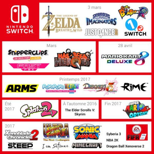 Espérons que Nintendon s'en tienne à ce premier planning